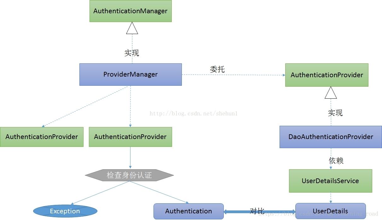 <转>Security身份认证之UserDetailsService