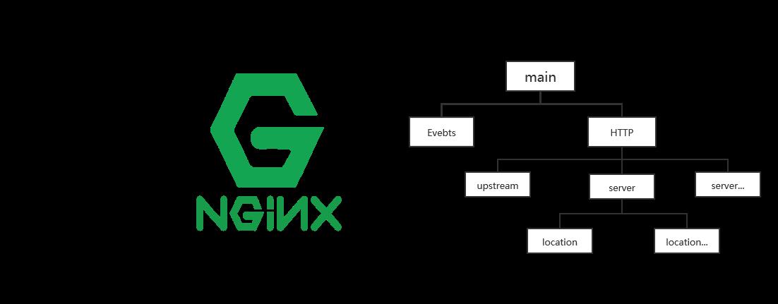 nginx常用配置记录